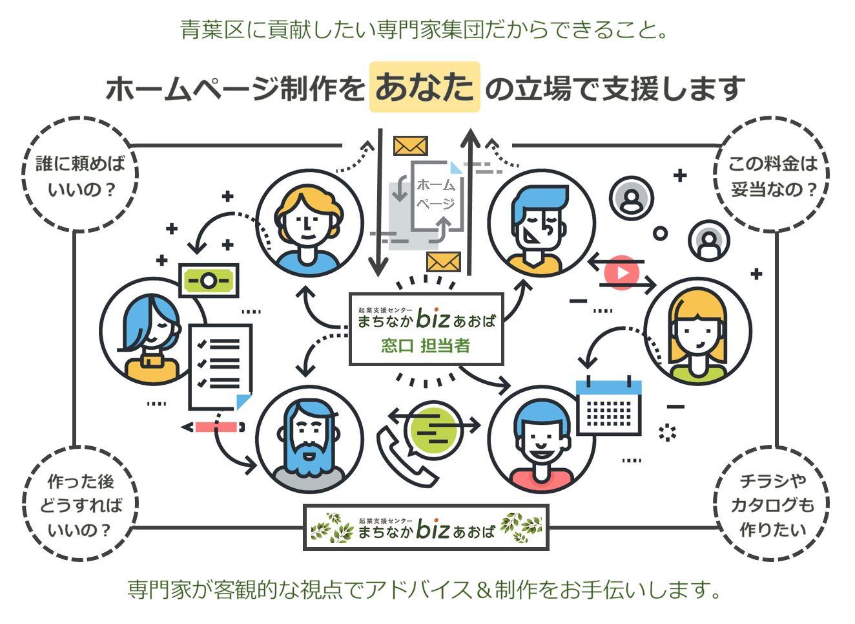 横浜ホームページ相談